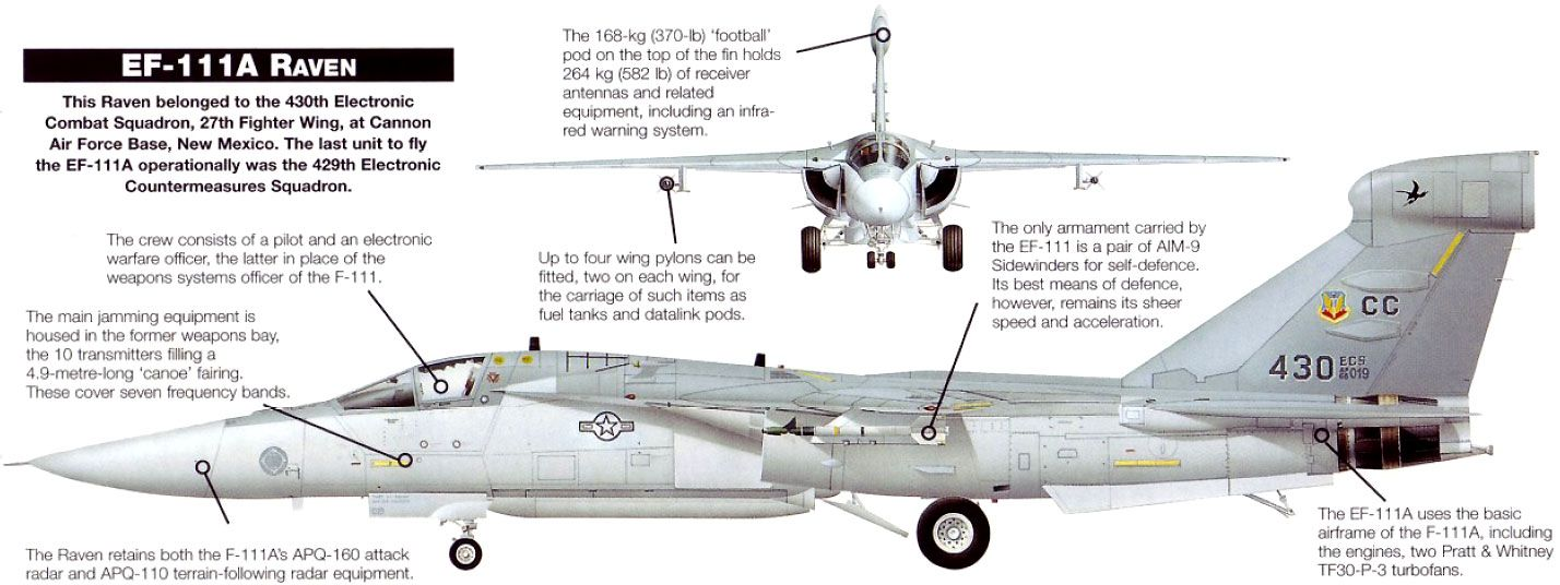 F-111A Aardvark - Google Search