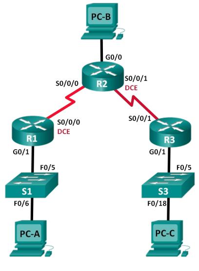 CCNA RSE Lab: 3 2 1 9 Configuring Basic RIPv2 Topology