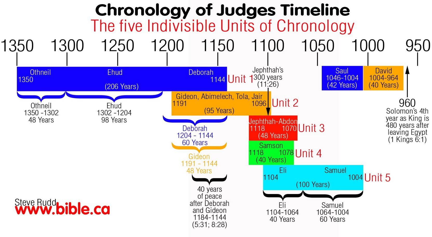 Chronology of the Old Testament Books