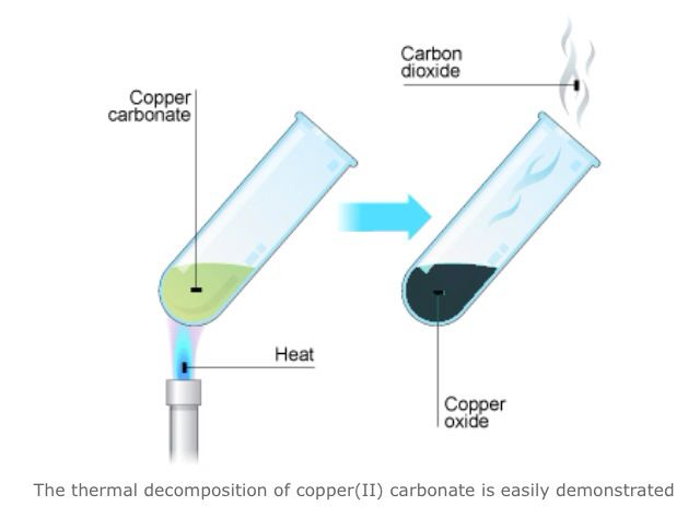 Thermal Decomposition Of Copper Carbonate Gcse Chemistry Chemistry Classroom Gcse Science