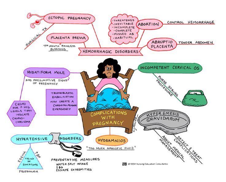 Complicaciones más comunes durante el embarazo.
