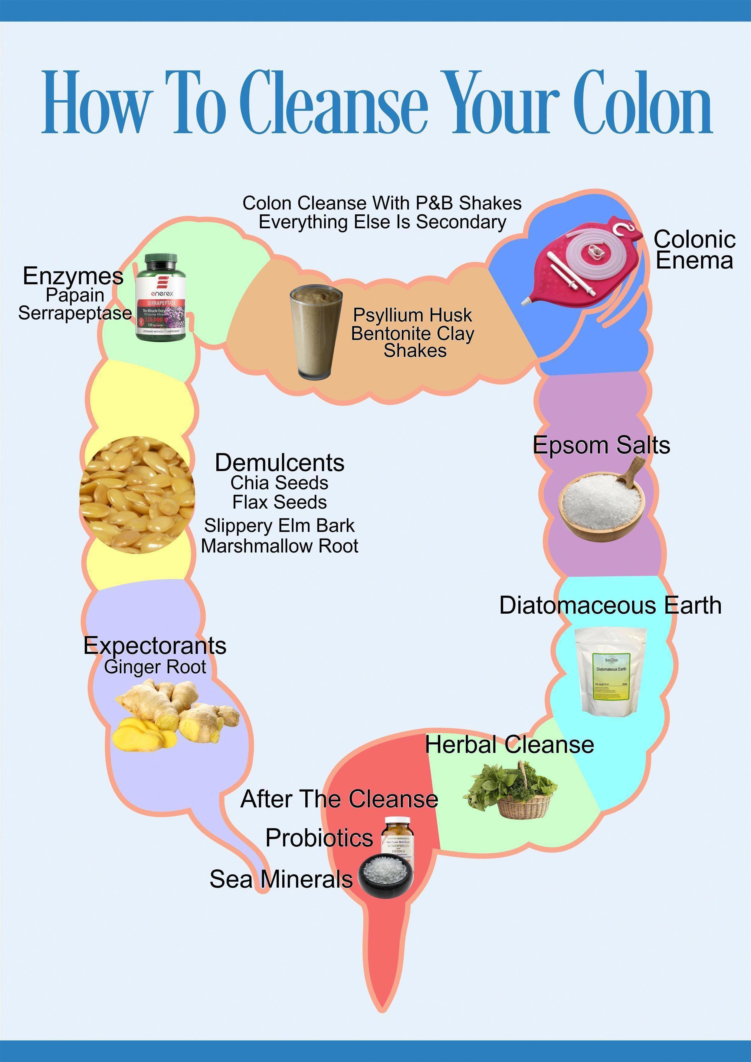 detoxifiere colon colonică