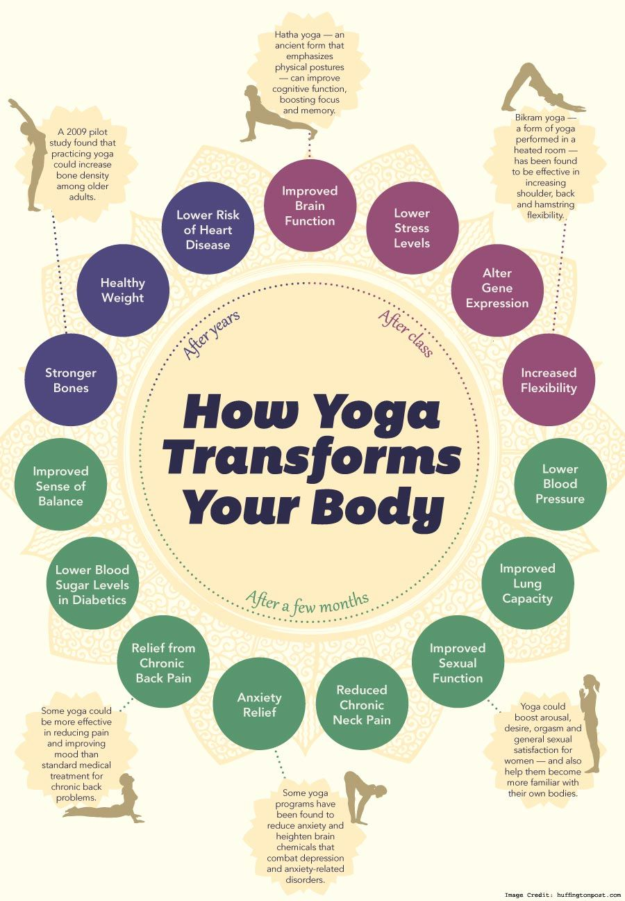 Is Yoga Beneficial For Increasing Testosterone Levels?