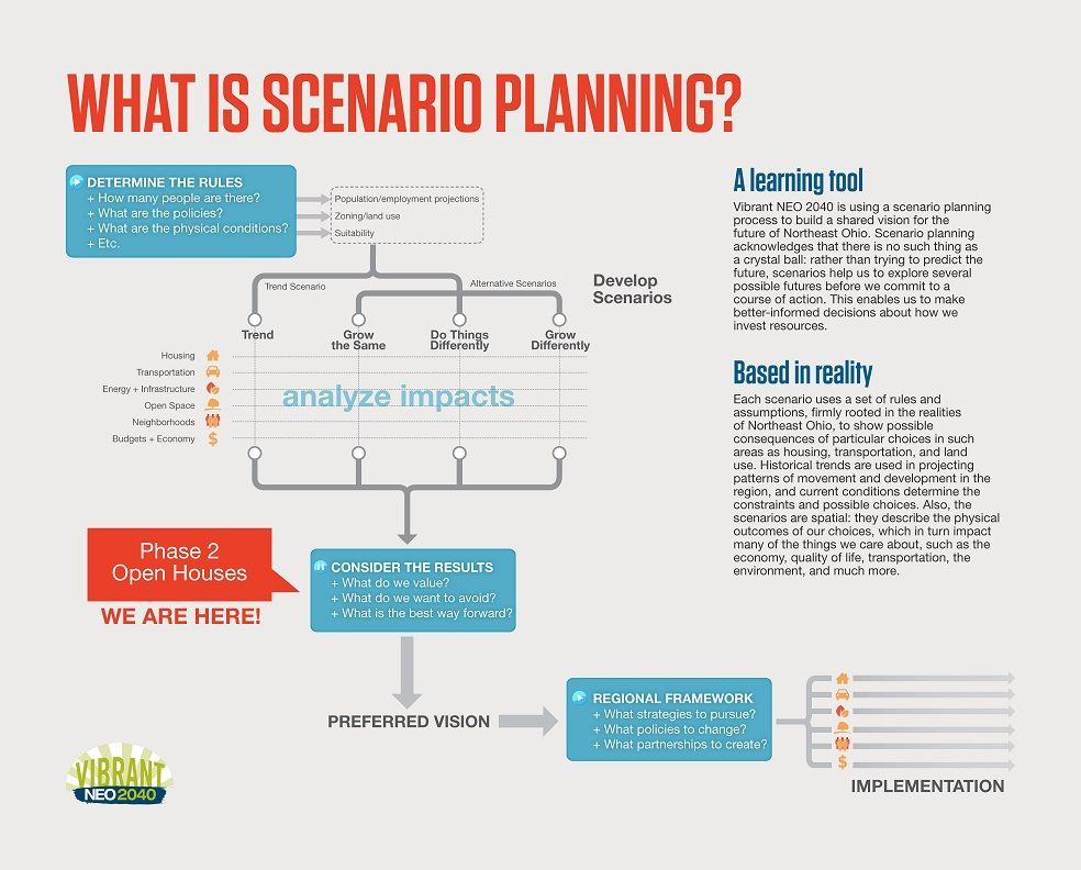 scenario planning Recherche Google Scenario planning