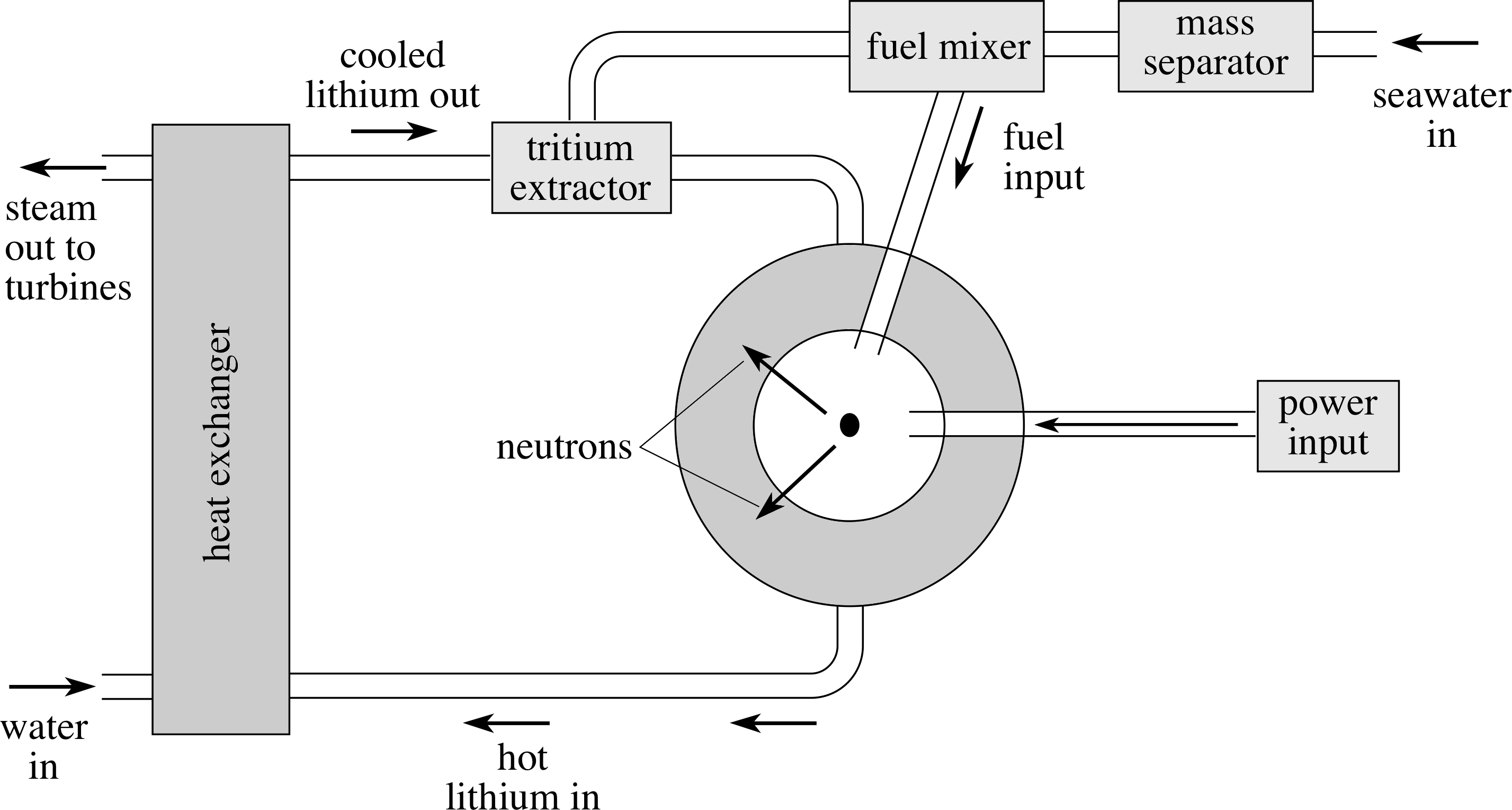 Nuclear fusion reactor diagram google search advanced nuclear fusion reactor diagram google search pooptronica Image collections