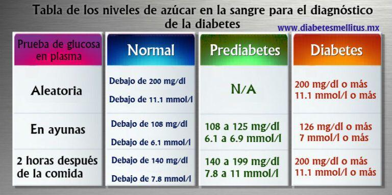 Tablas De Los Rangos De Los Niveles De Azúcar En La Sangre Diabetes Ac Analisis De Sangre Niveles De Glucosa En La Sangre Diabetes