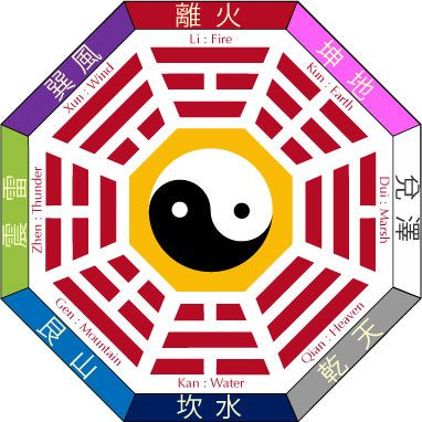 wwwmystictests astrology ichingpredictions - feng shui schlafzimmer farbe