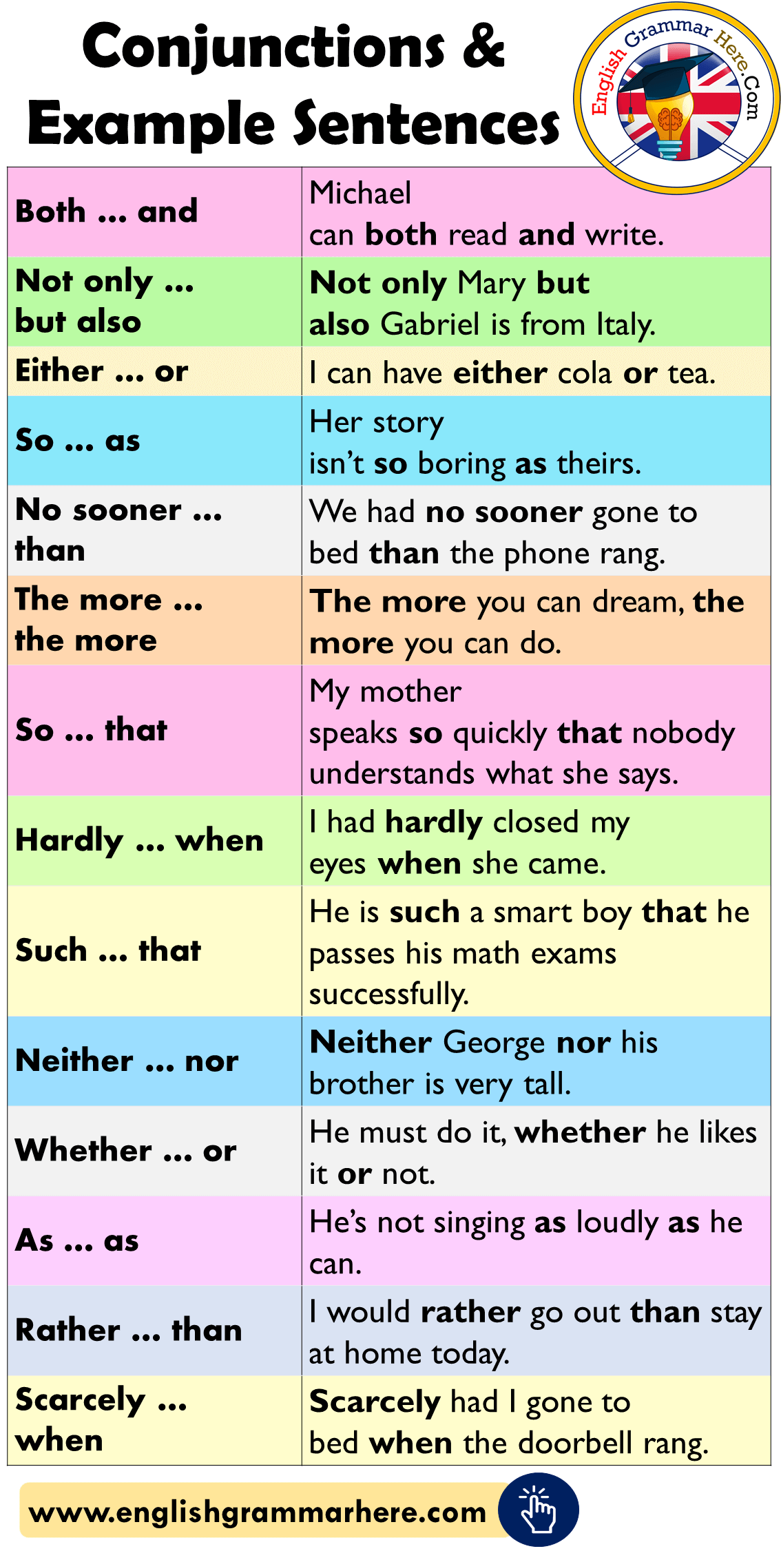 Conjunctions List And Example Sentences