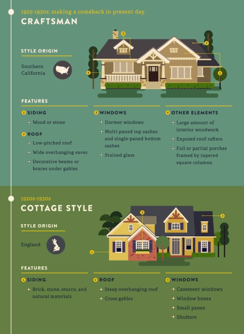 Most Popular Iconic Home Design Styles House Styles