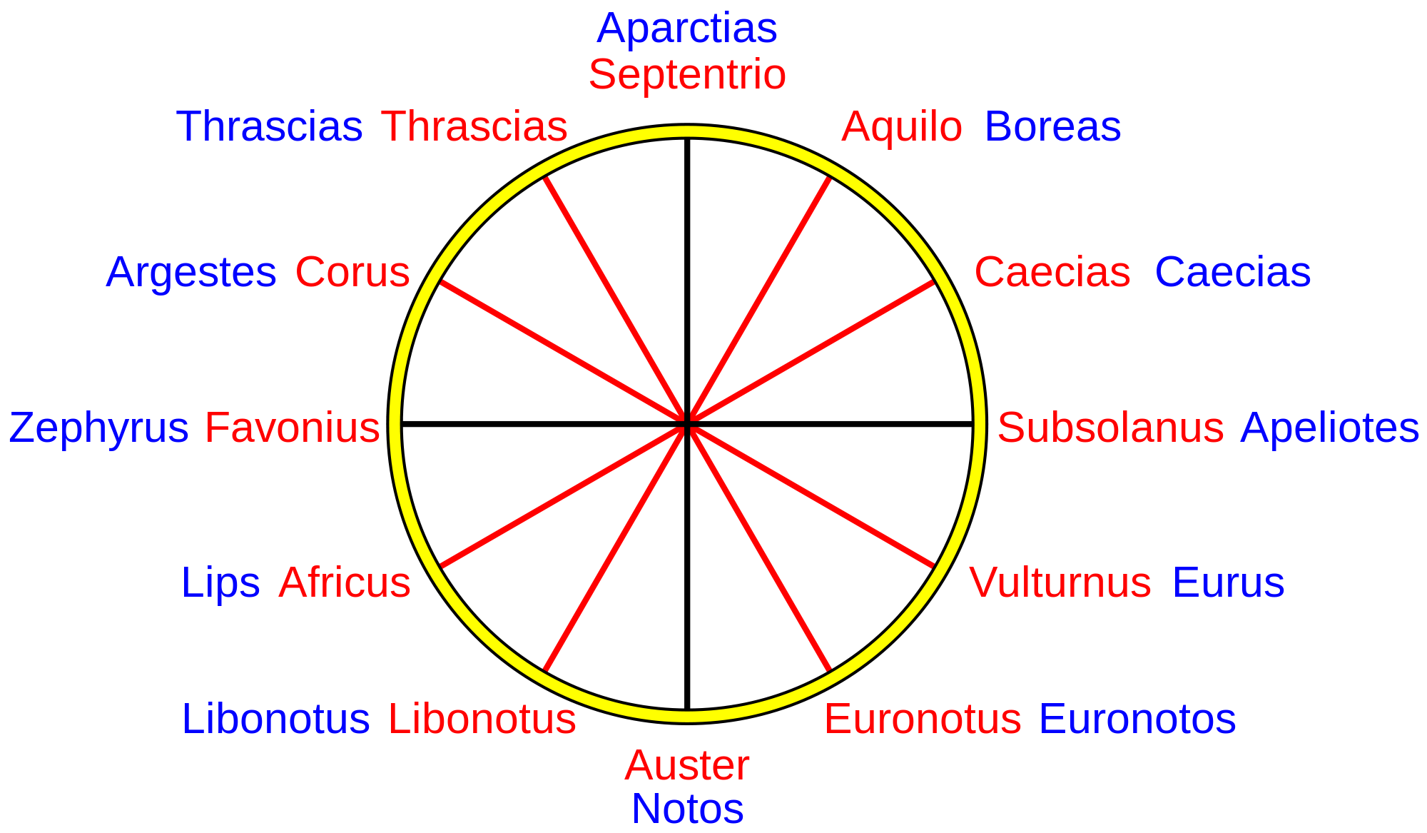 Compass rose wikipedia the free encyclopedia nautical cp compass rose wikipedia the free encyclopedia ccuart Gallery
