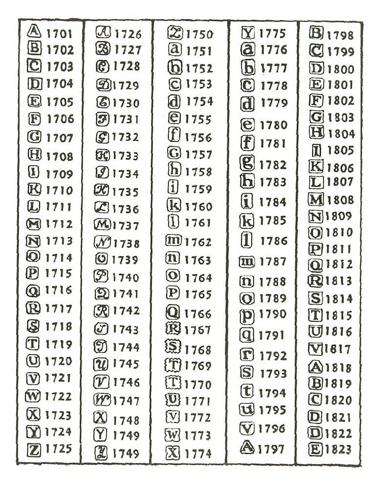 Identification hallmarks english silver Hallmarks »