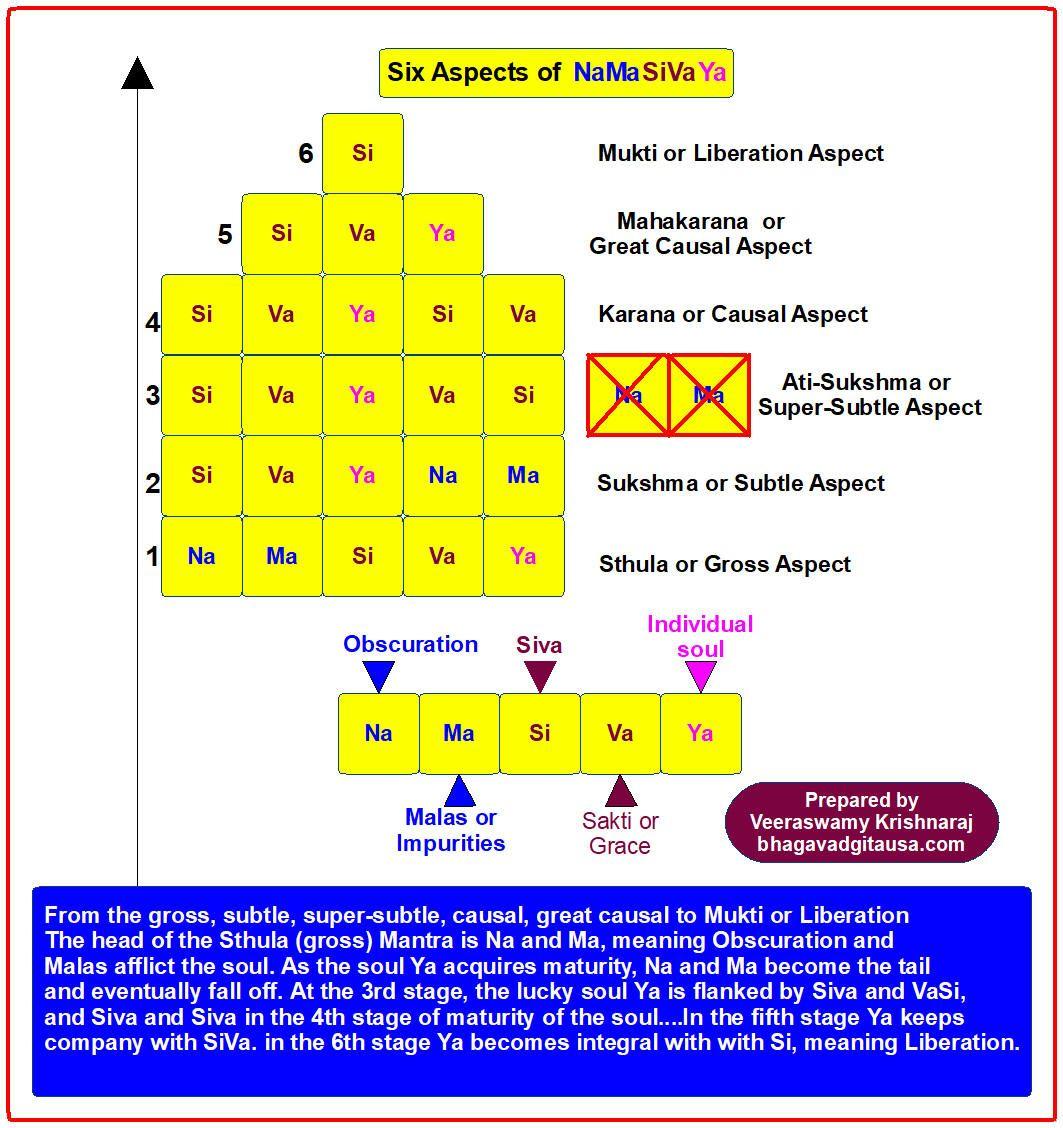 OM NAMASIVAYA Nataraja, Subtle, Periodic table