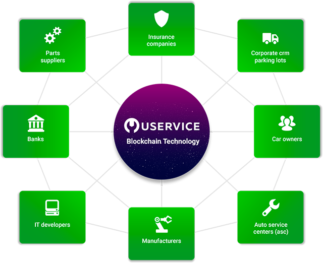 Uservice A New Economic Model For The Auto Industry Using