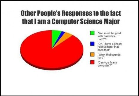 Computer science pie chart no  will not fix your lol   lucky to be able get mine working and the majority of time have also ten surprisingly true charts about our lives funny pinterest rh