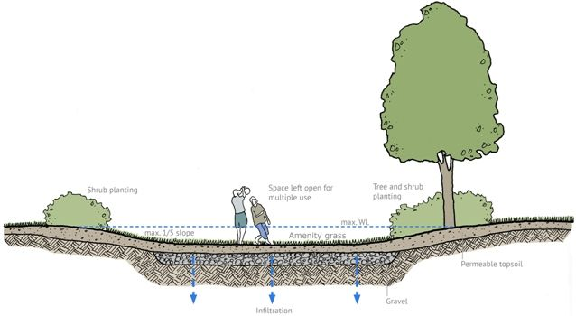 Infiltration Basin Infiltration Sustainable City Water Management