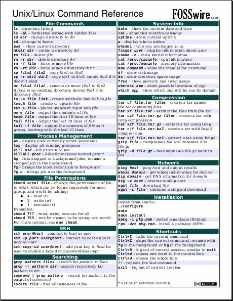Unix Linux Command Cheat Sheet Fosswire Linux Unix Linux Operating System
