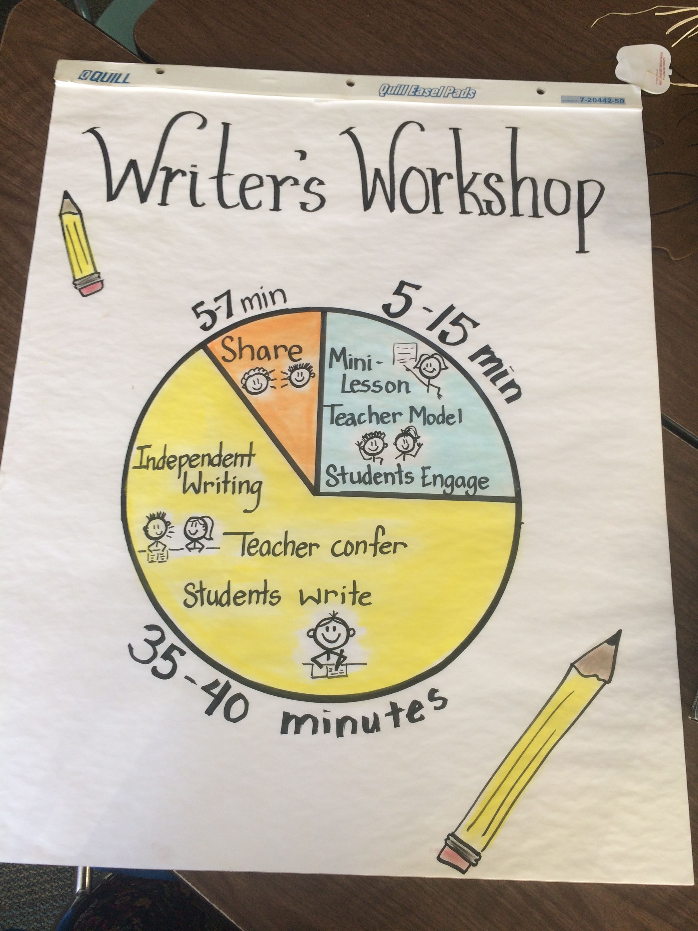Writers workshop time frame. | Classroom Writing by Mary Jean ...