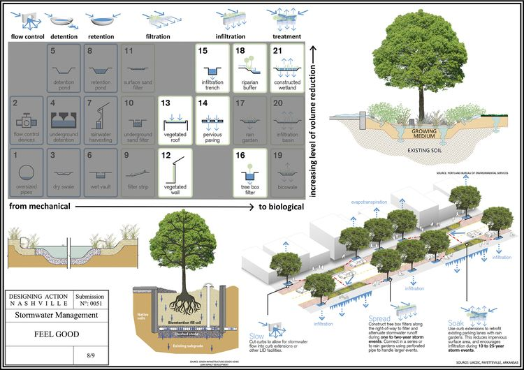 Stormwater Management Cypr S International Pinterest Urban Design And Urban Analysis