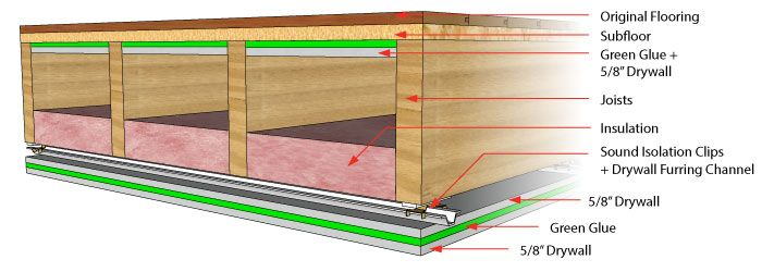 com bat timber ceiling floors insulation soundproofing design between sound ceilings astounding basement proofing centralroots chic