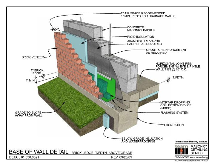 Brick Ledge Construction Details In 2019 Green Facade