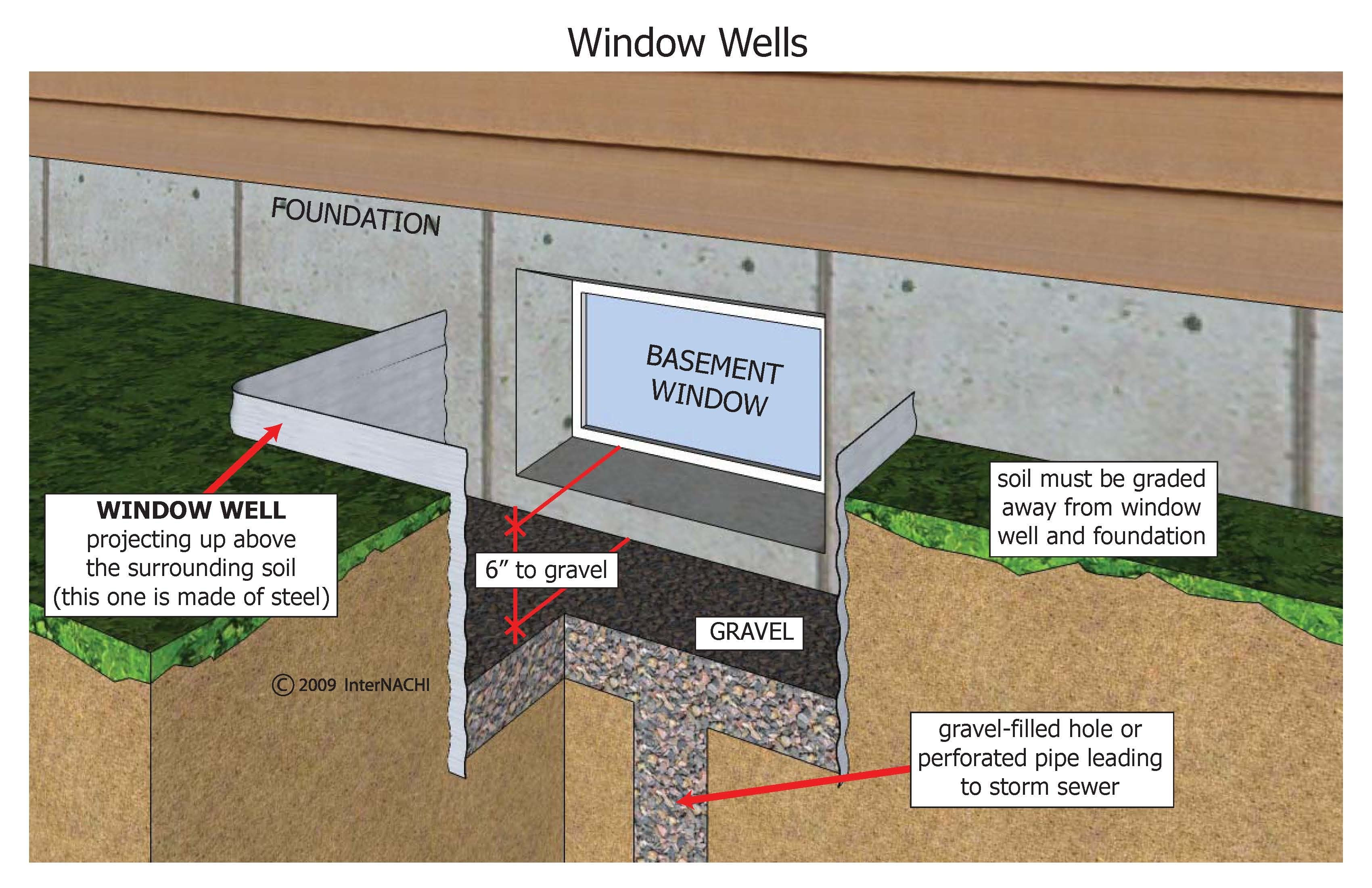 April 2014 Window Well Basement Window Well Basement Windows