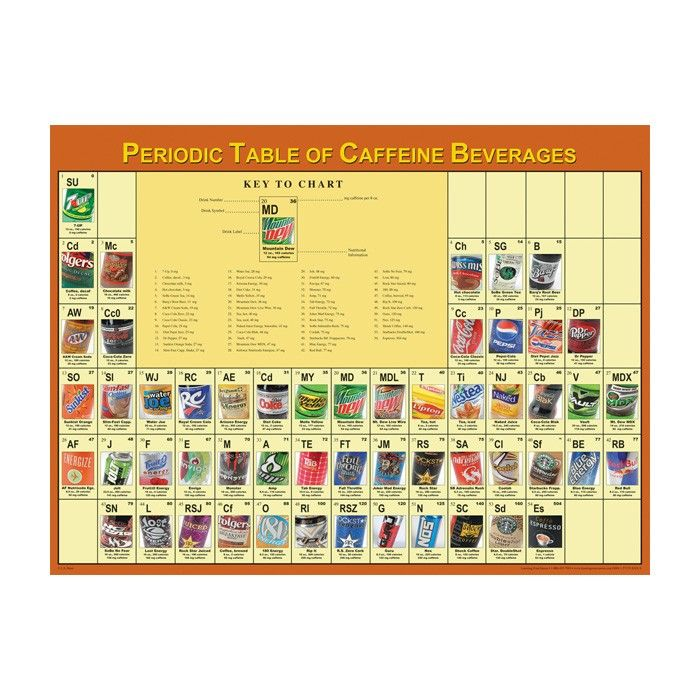 Soda Calorie Chart | ... By Subject / Nutrition / Periodic Table Of ...