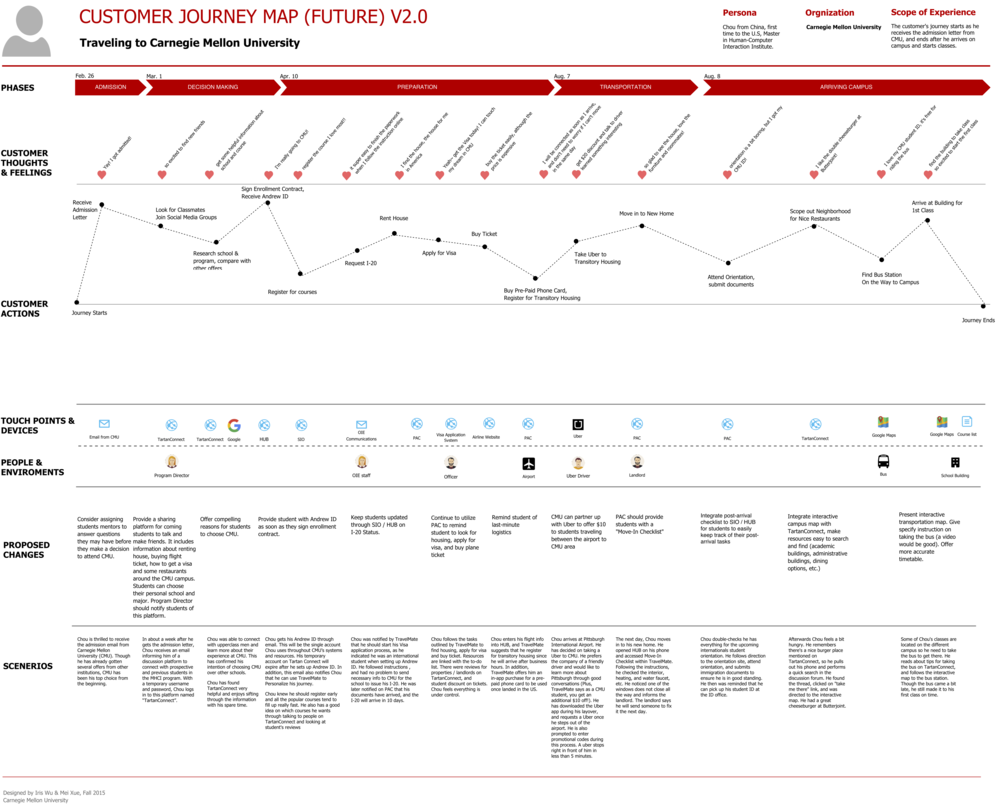 How To Create An Effective Customer Journey Map Examples Template Customer Journey Mapping Journey Mapping Journey