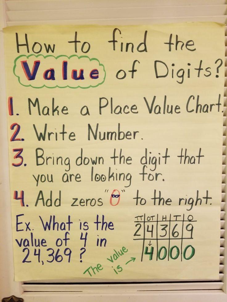 Value Of Digits Math Ideas Teaching Math Fourth Grade