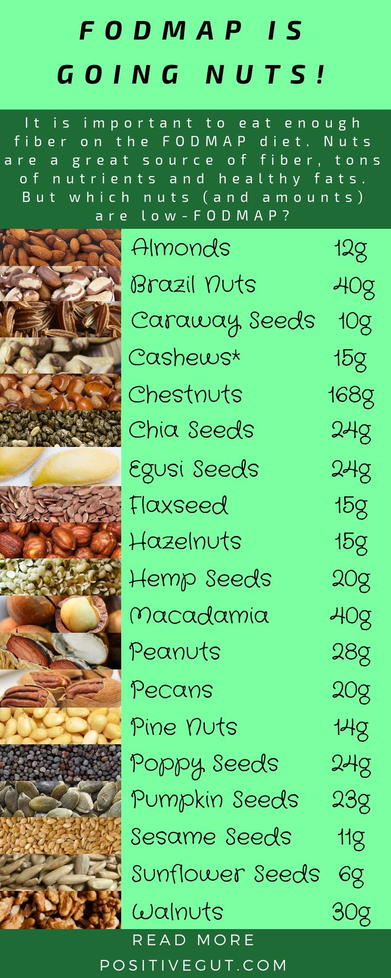 can i eat nuts on fodmap diet