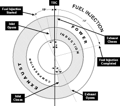 How Is The Firing Order Determined In Multi Cylinder Engines Quora In 2021 Car Mechanic Engineering Automotive Repair