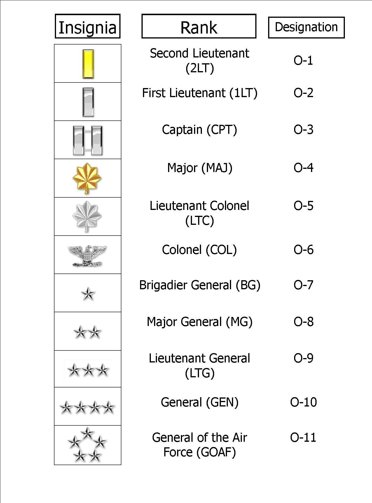 Air Force Officer Ranks. Because I can spout off enlisted