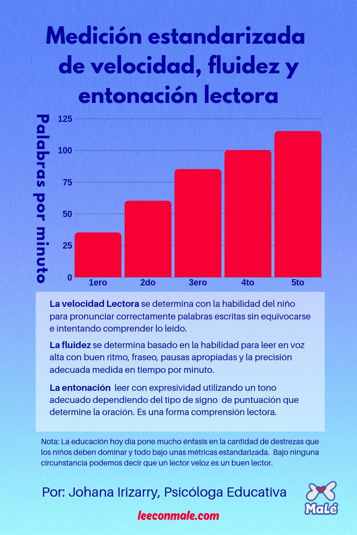 Estandar De Medicion De Las Destrezas Lectoras Para Los Ninos De Primaria Chart Bar Chart