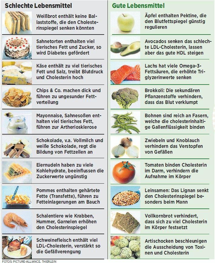 Die beste Diät, um schlechtes Cholesterin zu senken