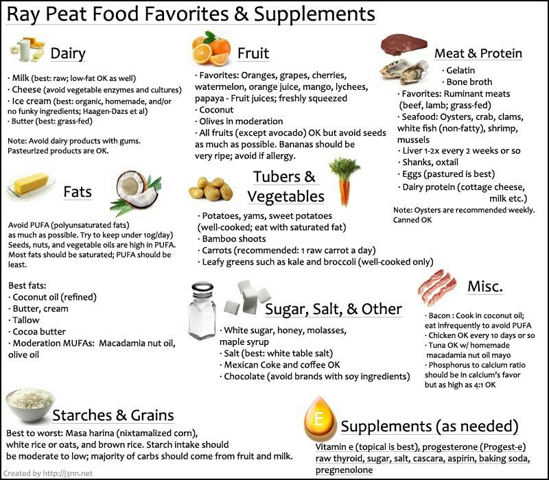Favorite Foods And Supplements Of Ray Peat Nutrition Recipes Nutrition Labels Food