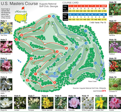 Golf Masters Augusta National Course Diagram And Card With Official Logo And Photos Of The Flowering Plants That A Augusta National Golf Lessons Pga Masters