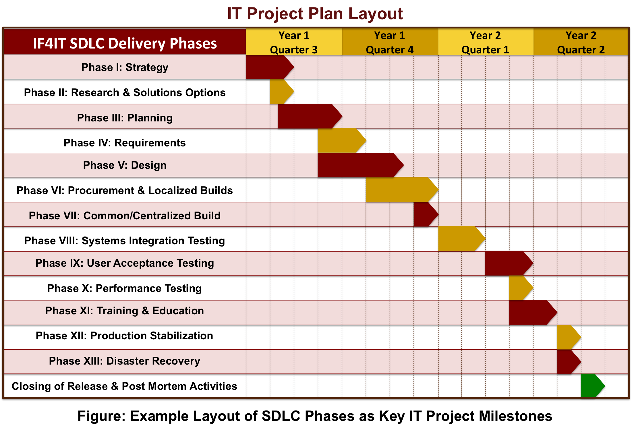 sdlc project plan template - sdlc based project plan new pinterest systems