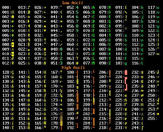 Qué Es El Código Ascii Tabla De Caracteres Ascii Tecnología Informática Codigo Ascii Codigos Tecnologia Informatica