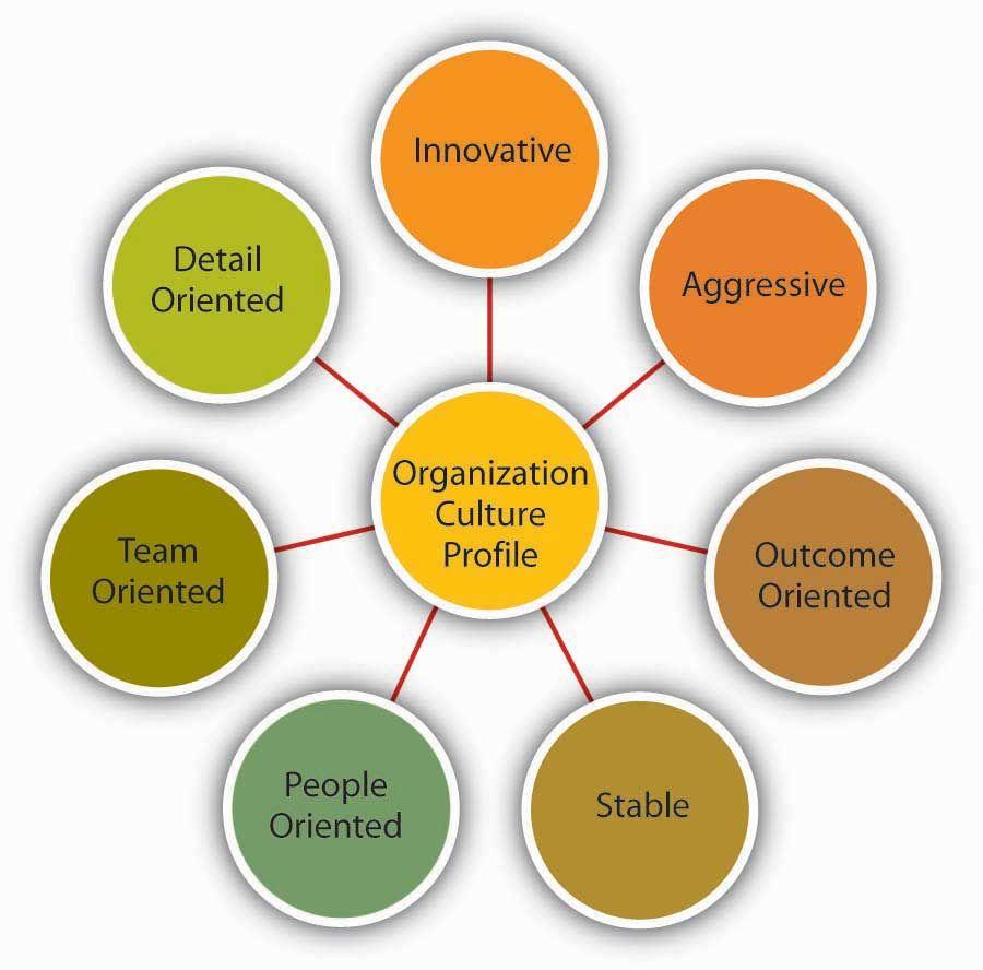 Measuring Organizational Culture Communication Organization Of Life Company Essay On Values Value