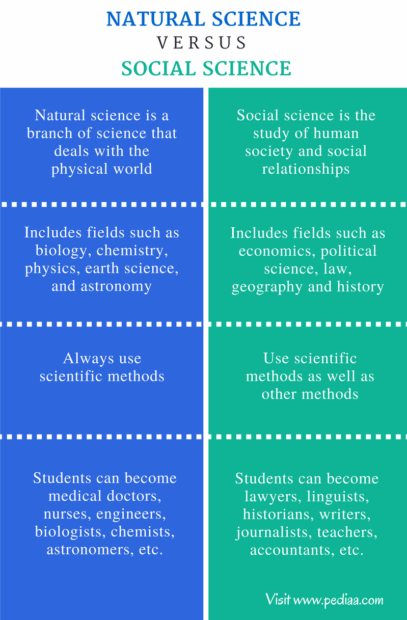 Difference Between Natural Science And Social Science Science And Nature Social Science Definition Of Science