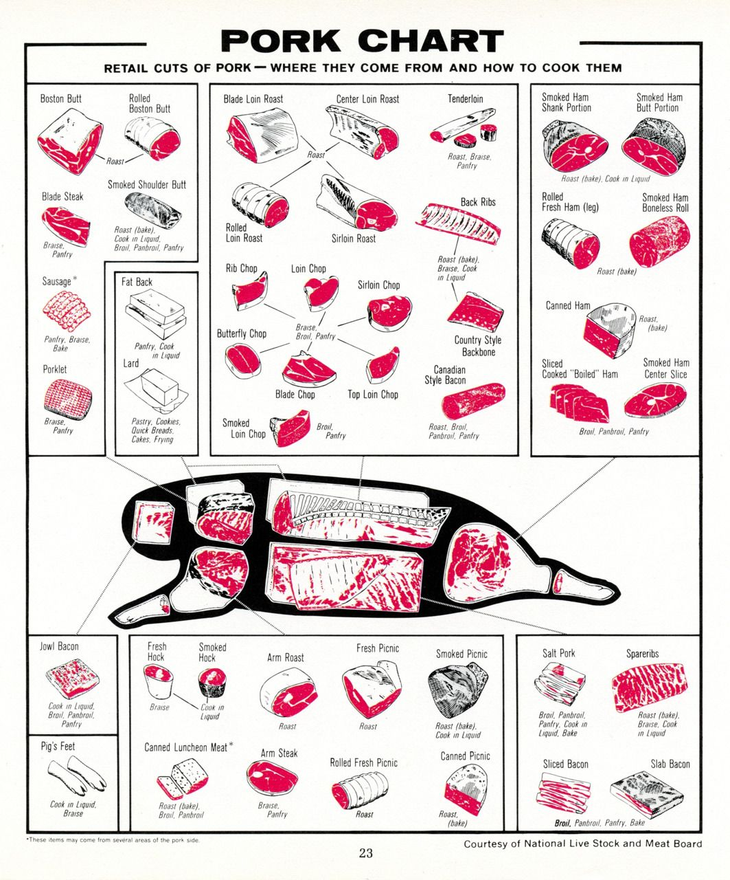 Pork Butcher Cuts Diagram 1989 Ford Mustang Alternator Wiring Of No Link Available Just The Graphics