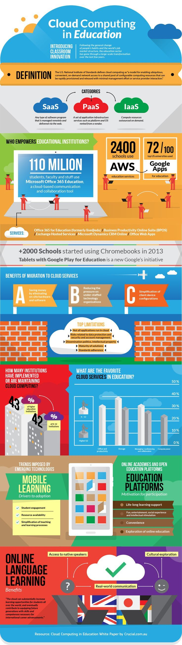 educational infographic cloud computing in education infographic
