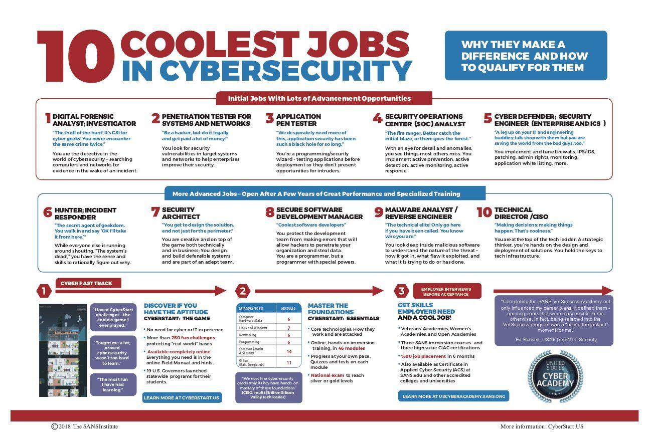 10 Coolest Jobs Cyber Security Computer Basics Engineering Jobs