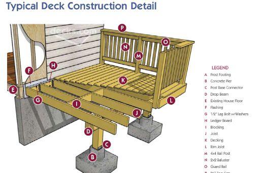 Lots Of Free Deck Plans Diy Deck Building A Deck Deck Foundation