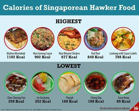 Calories Of Singaporean Hawker Food Singapore Pinterest