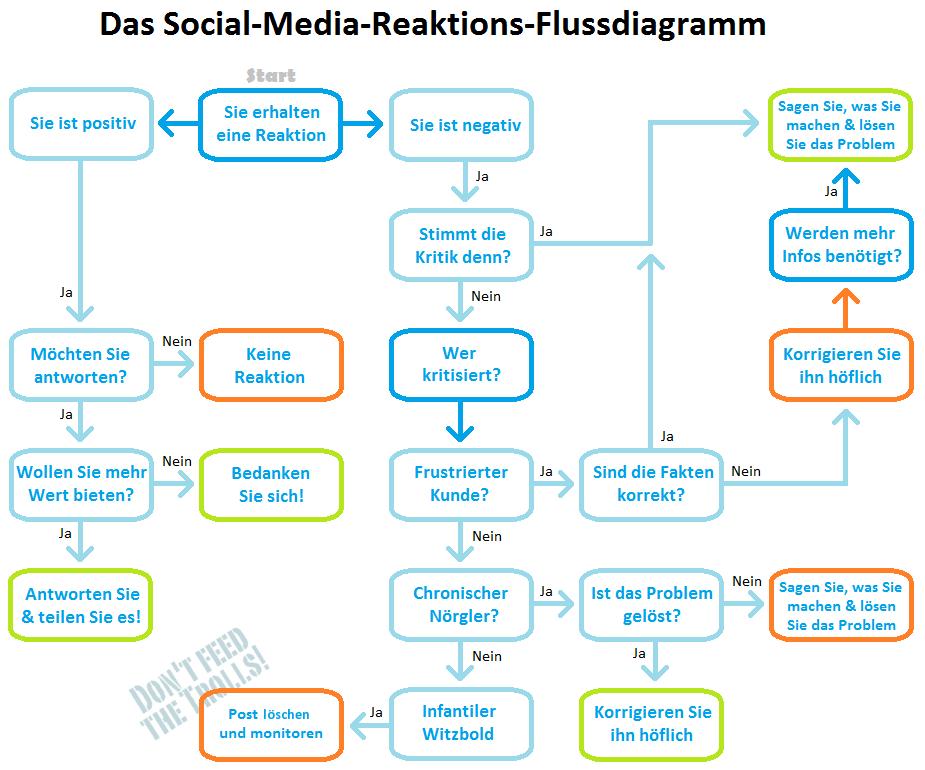 Schön 87 Fabelhafte Flussdiagramm Online Bild Inspirationen Galerie ...