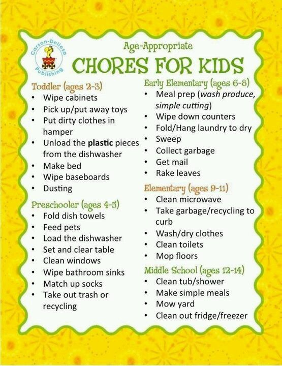 Suggested Chores Suitable For Different Age Groups Ready To Take It Online Try Famzoo Chores For Kids By Age Age Appropriate Chores For Kids Chores For Kids