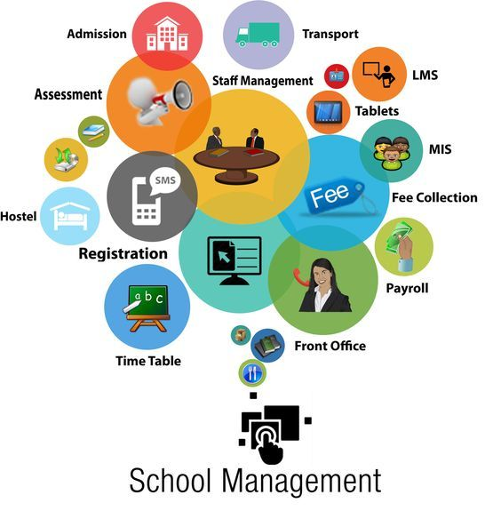 "It States, ""Different Features Of School Management"