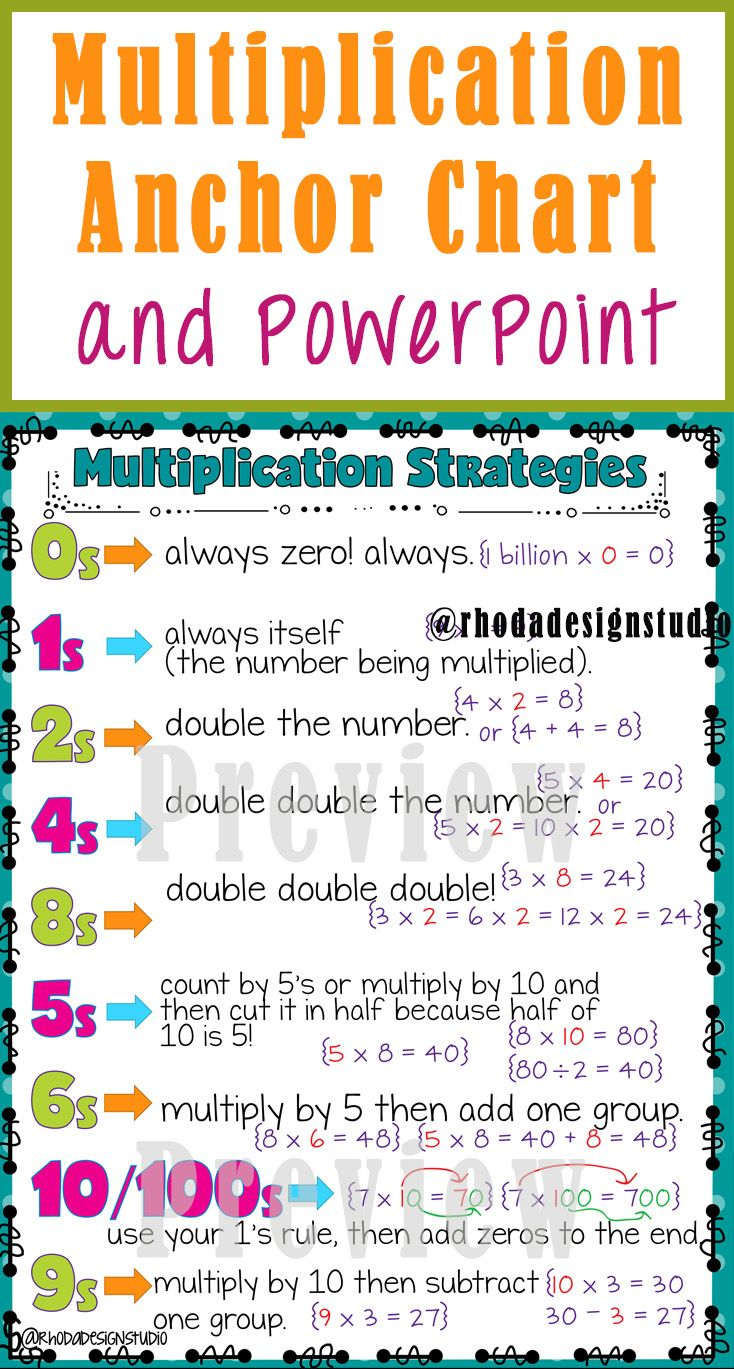 Multiplication Strategies Anchor Chart and PowerPoint | Anchor ...