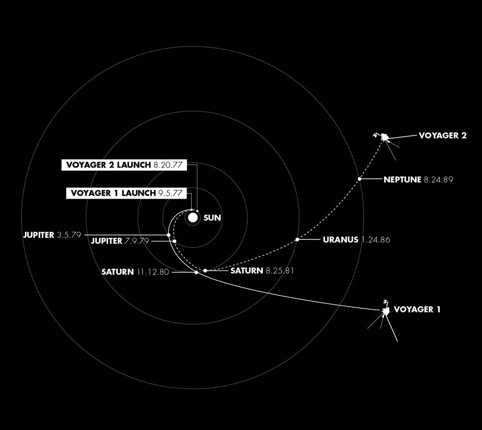 Voyager Solar System Spacecraft And Space Planets Further 2 Diagram On Probe The Dates Of 1 Through Our