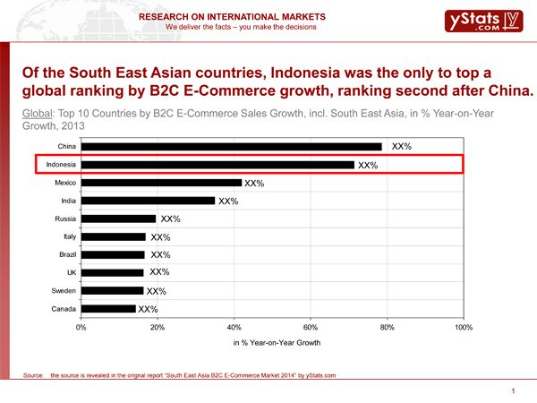 Find out how countries in the South East Asia region are positioned - copy blueprint medicines analyst coverage
